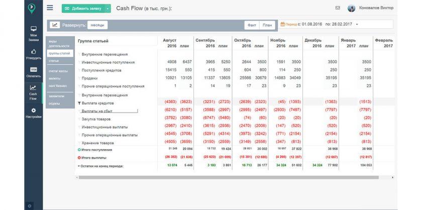 Cash flow - план, факт