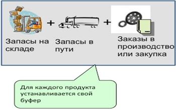 динамическое управление запасами