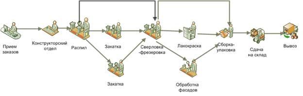 Управление производством продукции по TOC - процесс движения заказа клиента