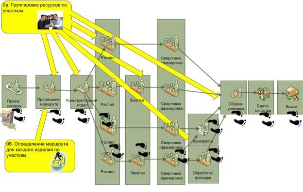 Управление производством продукции по TOC - маршрут обработки