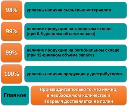 Показатели наличия продукции