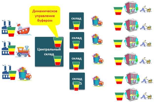 Динамическое управление буферами запасами для оптимизации цепей поставок
