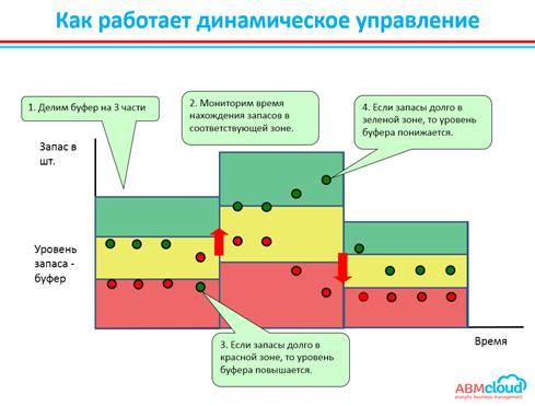 Динамическое управление буфером или ДБМ (DBM – Dynamic Buffer Management)