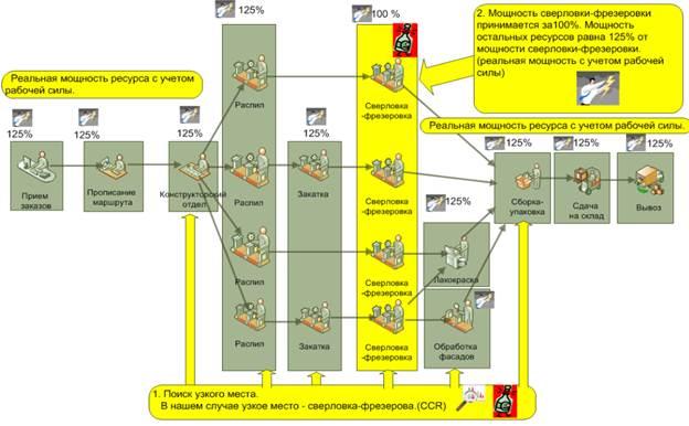Управление производством продукции по TOC - узкое горлышко в системе