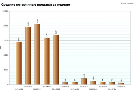 Рис. График упущенных продаж, сформированный из системы ABM Cloud stock management