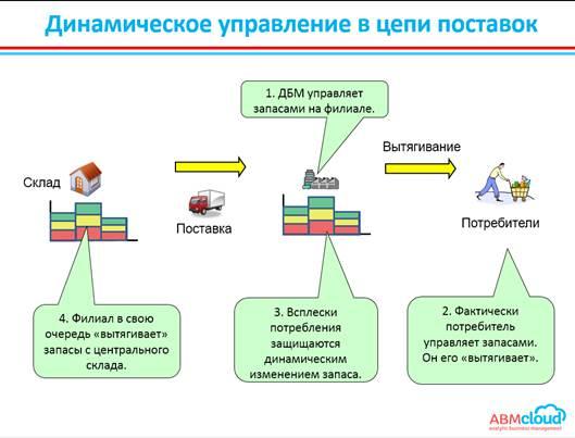 Динамическое управление в цепи поставок