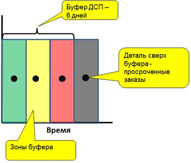 Управление производством продукции по TOC - Система «светофоров»
