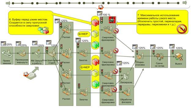 Управление производством продукции по TOC - мощность узкого звена – это мощность всей цепи