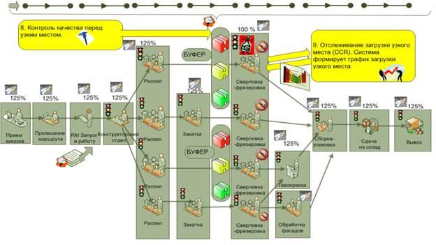 Управление производством продукции по TOC (7)