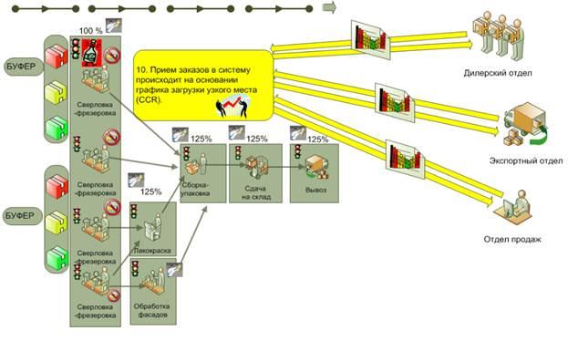 Управление производством продукции по TOC (8)