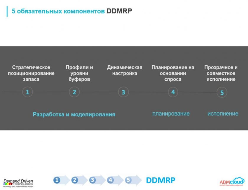 5 обязательных компонентов DDMRP