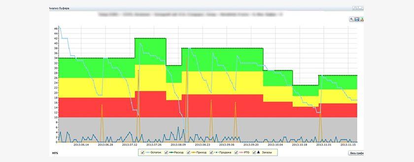 Динамическое управление буфером в системе ABM Inventory