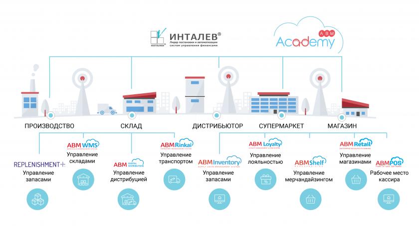 Схема решений ABM Cloud
