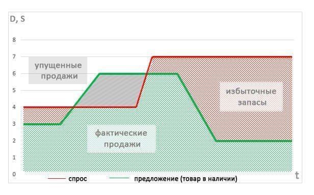 кривая спроса - повышение эффективности управления складскими запасами