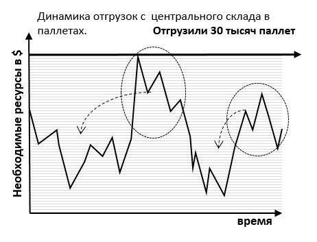 динамика отгрузок с центрального склада 1