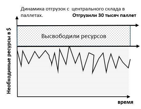 динамика отгрузок с центрального склада 2
