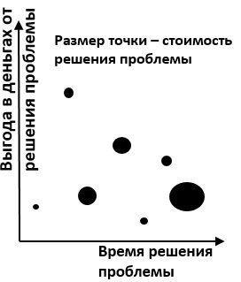 запасы по SKU график