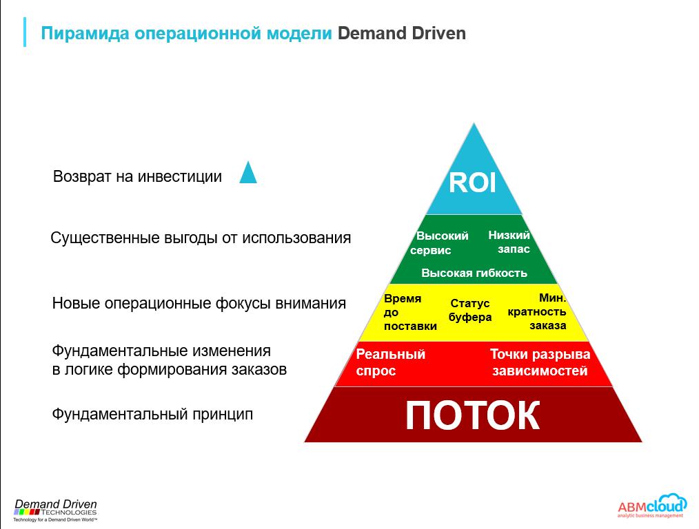 Пирамида операционной модели Demand Driven