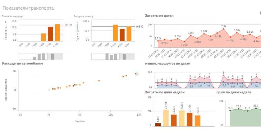 Аналитика: показатели транспорта в системе ABM Rinkai TMS