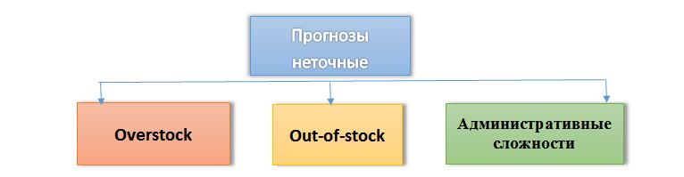 Неликвиды и дефицит это следствие прогнозирования продаж, фото 2