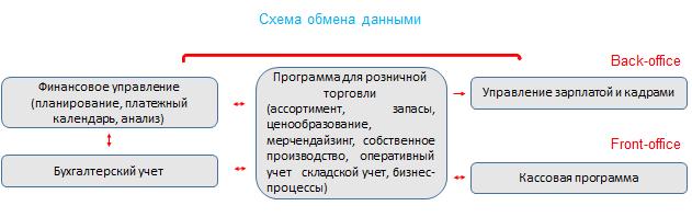 Программы для розничной торговли: какими они должны быть? - Схема обмена данными