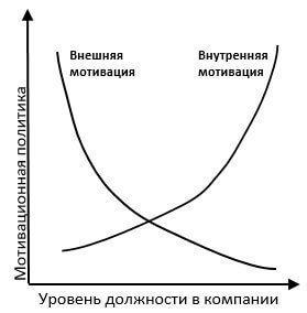 мотивационная политика