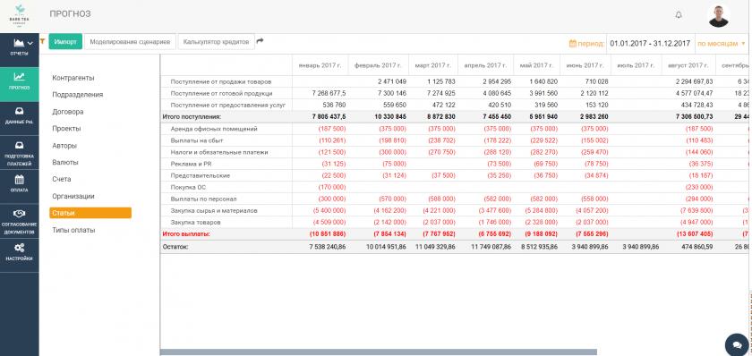 Прогнозирование в системе ABM Cashflow