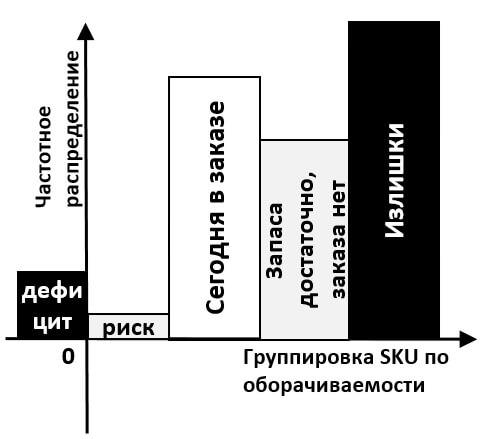 факторы, определяющие уровень запаса