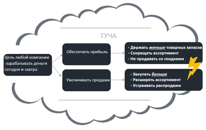 управление ассортиментом: Диаграмма конфликта, «грозовая туча» (инструмент мыслительных процессов ТОC)