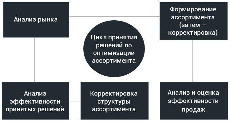 Процесс управления ассортиментом - цикличный процесс