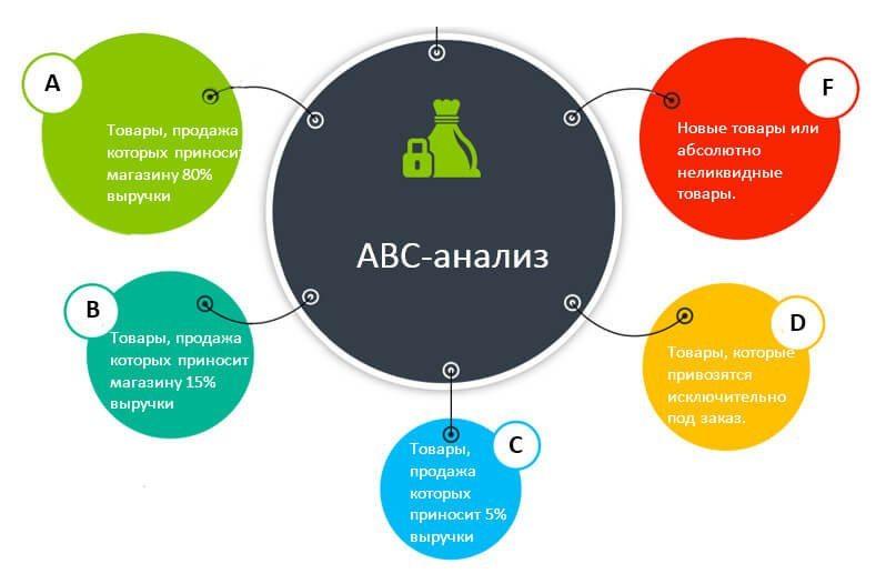 управление ассортиментом: ABC-анализ (ABC analysis) — анализ структуры ассортиментной матрицы
