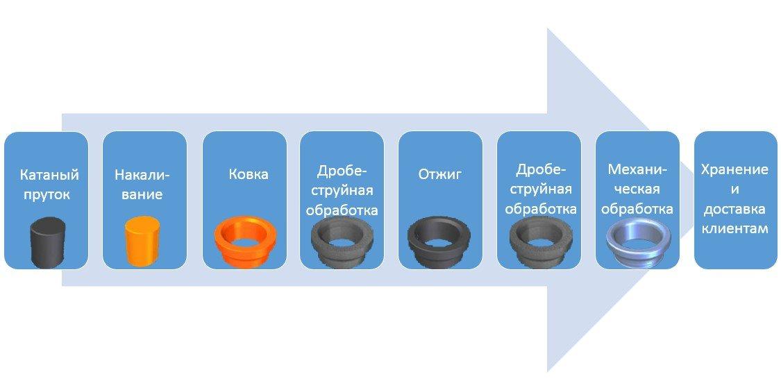 Управление производством продукции на предприятии: от поставщика до покупателя